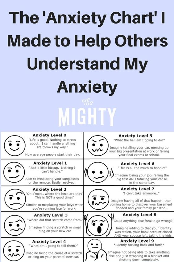 The Anxiety Chart from The Mighty